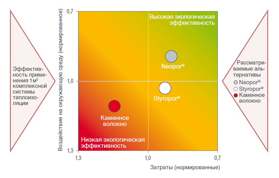 Анализ экологической эффективности комплексной системы теплоизоляции неопор