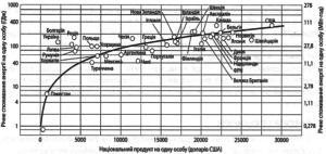 Национальный продукт брутто на одного человека (в долларах США)
